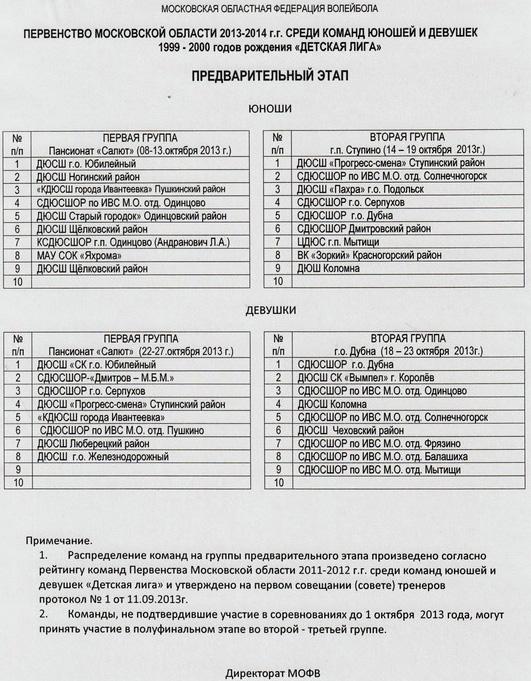 р г групп: